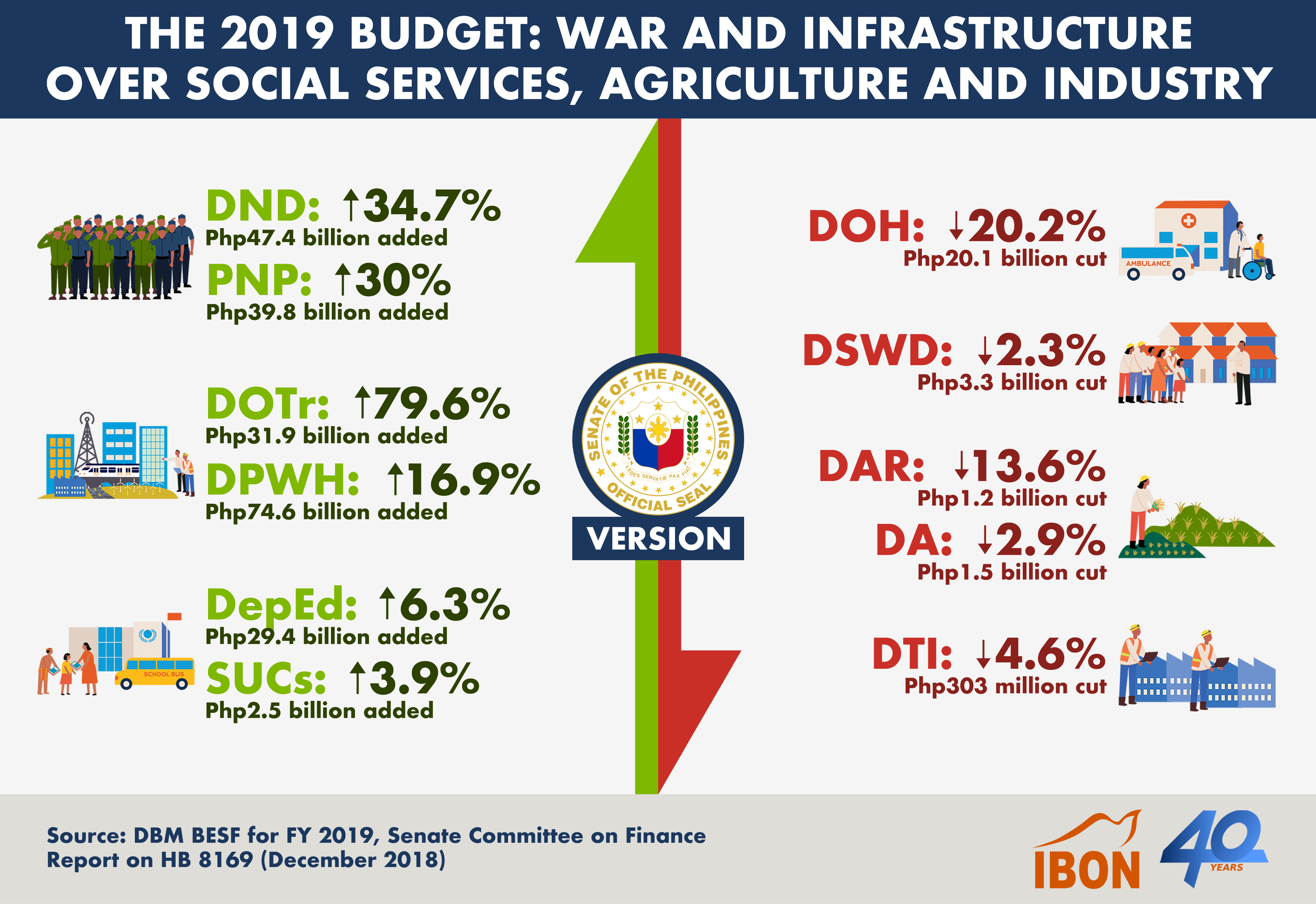 the 2019 budget war and infrastructure over social